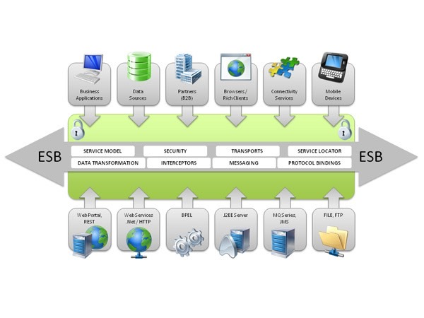 tibco esb architecture SKILLS IN SYSTEM INTEGRATION AND BIG DATA - IT Systems (EAI, ESB ...